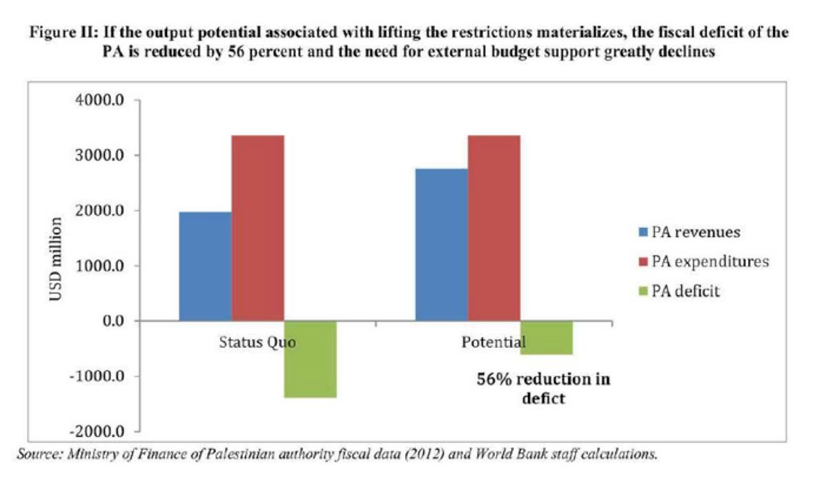 Dissertation palestinian economy
