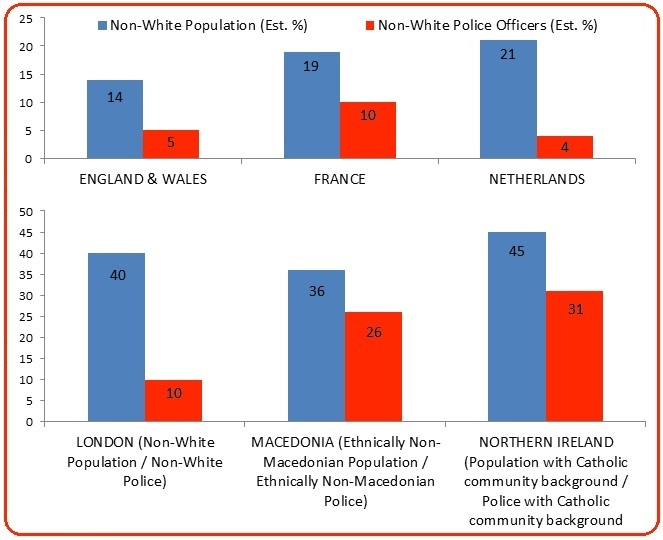 Examples from different parts of Europe indicate the varying success of different approaches. The three charts on the top row show the low representation of ethnic minorities in the police (orange), compared to the general population (blue).  Hidden within national data, the example of London shows the vast difference that exists in some European cities (including Paris and Berlin) between ethnically diverse inner-city populations and the background of police officers in that area. The remainder of the bottom row shows that minorities can be significantly represented in policing, such as through the recruitment methods used in Macedonia and Northern Ireland.