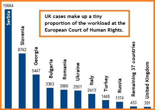 Cases pending at the European Court of Human Rights, by country, per 10M population at 31 December 2013.