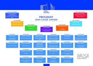 Juncker commission structure