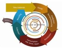 The Circular Economy. Photo Credit: European Commission DG Envi.