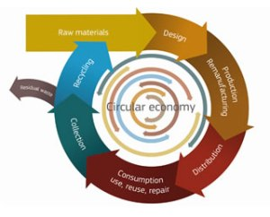 The Circular Economy. Photo Credit: European Commission DG Envi.